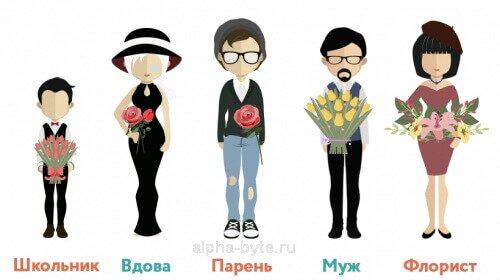 Пример подходящей сегментации целевой аудитории сайта по продаже цветов