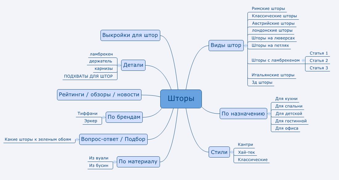 Пример структуры информационного сайта в интернете