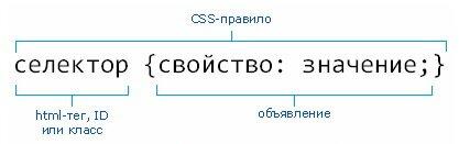 Правила синтаксиса CSS при написании кода