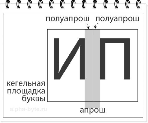 Полуапроши и оапрош шрифта