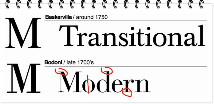 Новая антиква на примере гарнитуры шрифта Bodoni