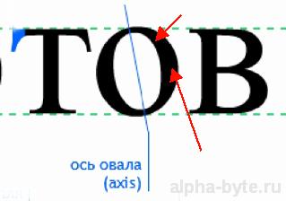 Величина наклона оси овальных букв шрифта