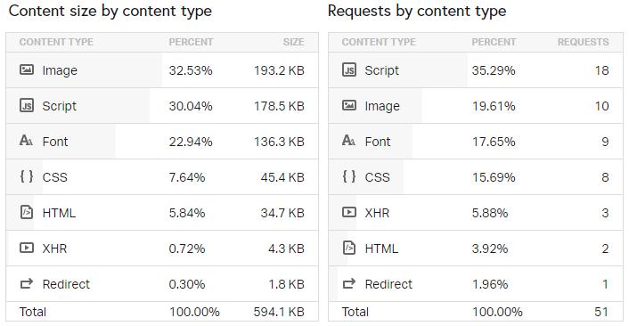 Размер типов контента на странице сайта с темой Basic