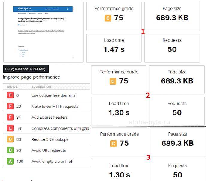 Результаты загрузки сайта на теме Reboot в сервисе Pingdom